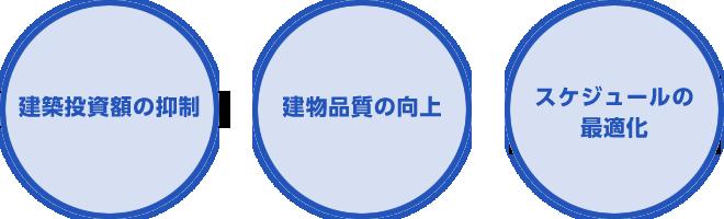 コンストラクション・マネジメント