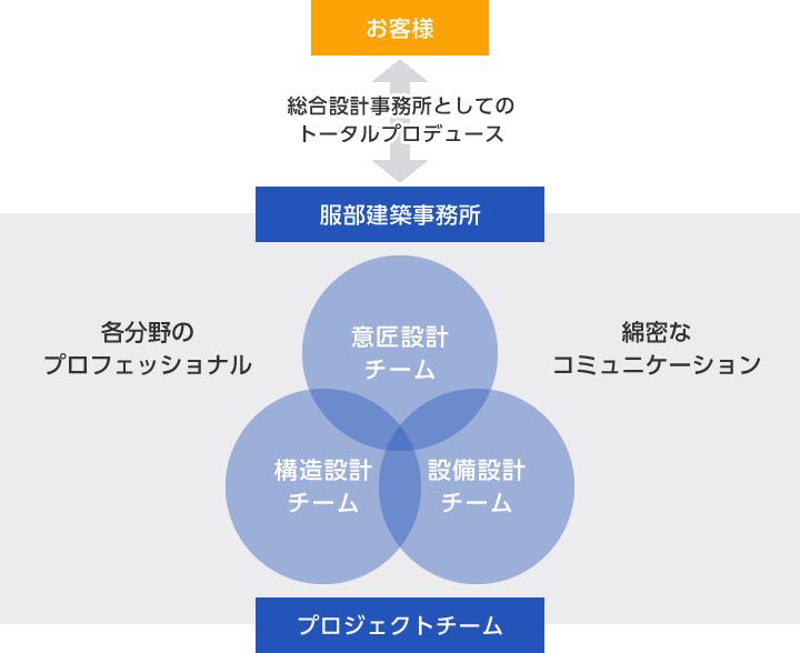 店舗・宿泊施設設計